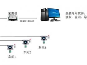 上海医用乙醇消毒剂生产*乙醇气体报警器2019款
