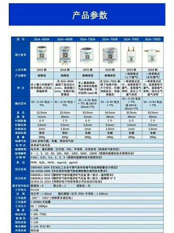 2020款SGA-400/700系列智能型R1234YF气体传感器模组