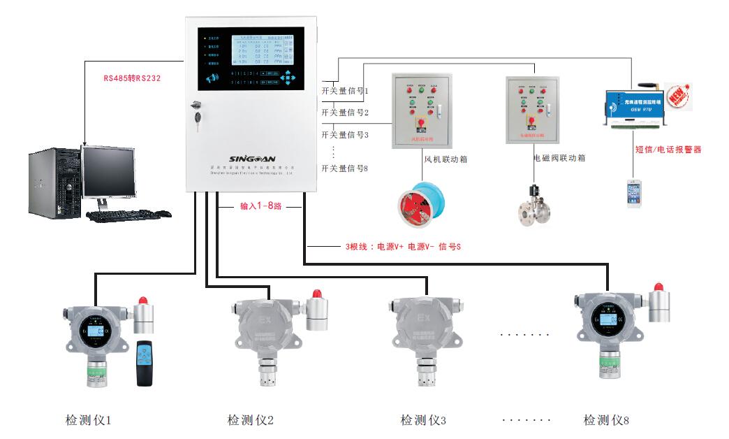 2020年新品首发变电站专用在线防爆式六氟化硫气体报警器