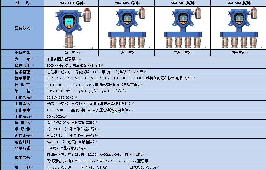 工业级在线式丙烯气体报警器2020包邮-防爆丙烯气体检测仪安装报价-丙烯气体超标报警系统无线传输