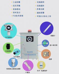 SGA-900A-VOC-L VOC在线监测系统介绍