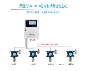 溴甲烷气体报警器实时监控现场浓度,深国安溴甲烷检测报警主机生产厂家