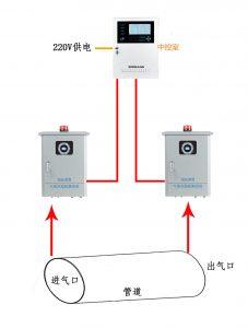 VOCs在线监测解决方案-深国安加油站VOC联网检测
