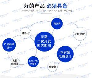 新疆2021年新品多参数气体检测传感器