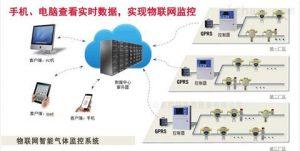 新疆石油化工行业物联网气体检测仪方案